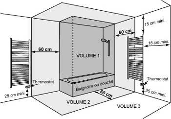 Installer un radiateur s che serviette - Installer un radiateur seche serviette eau chaude ...